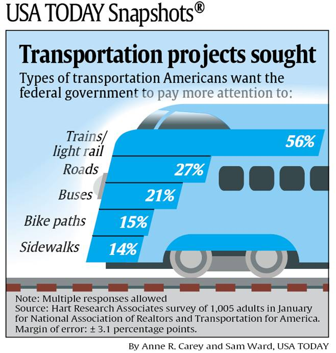 USA Today NAR/T4 Graphic