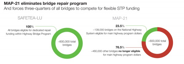 Bridges STP NHPP