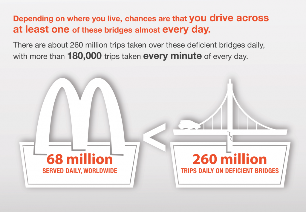 McDonalds vs trips on deficient bridges
