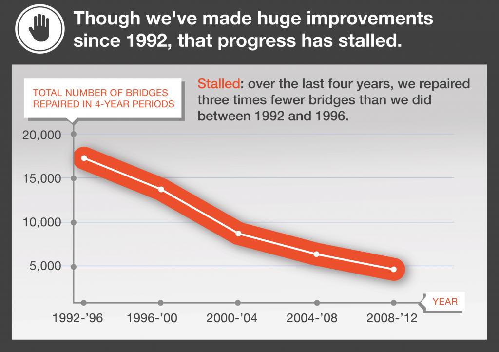 5 - Slowing Progress repairing bridges