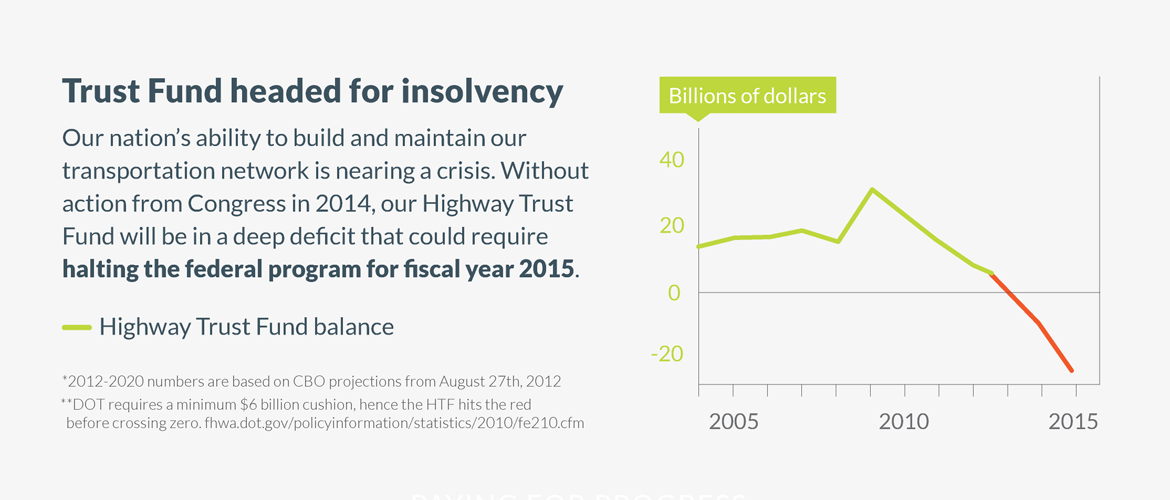 Graphic: the Highway Trust Fund is going bankrupt