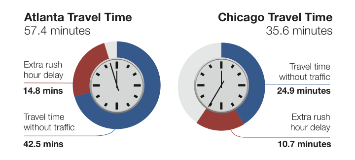 Chicago Atlanta travel time