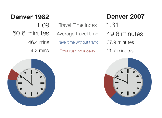 Denver 1982-2007 travel time 2
