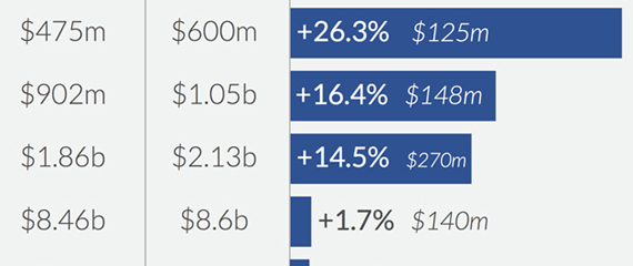 Graphic: Comparing the 2014 proposed budget deal to 2013