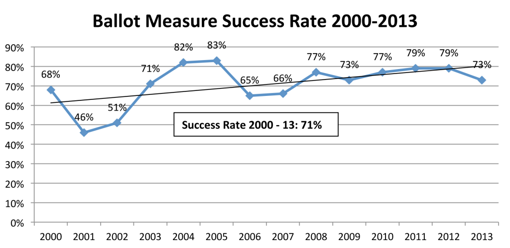 Measuring Up - Ballot measure success rate