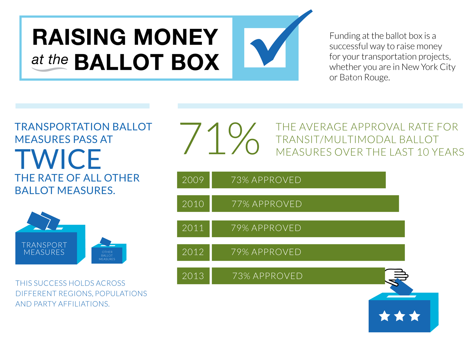 Voting Info Graphic 1