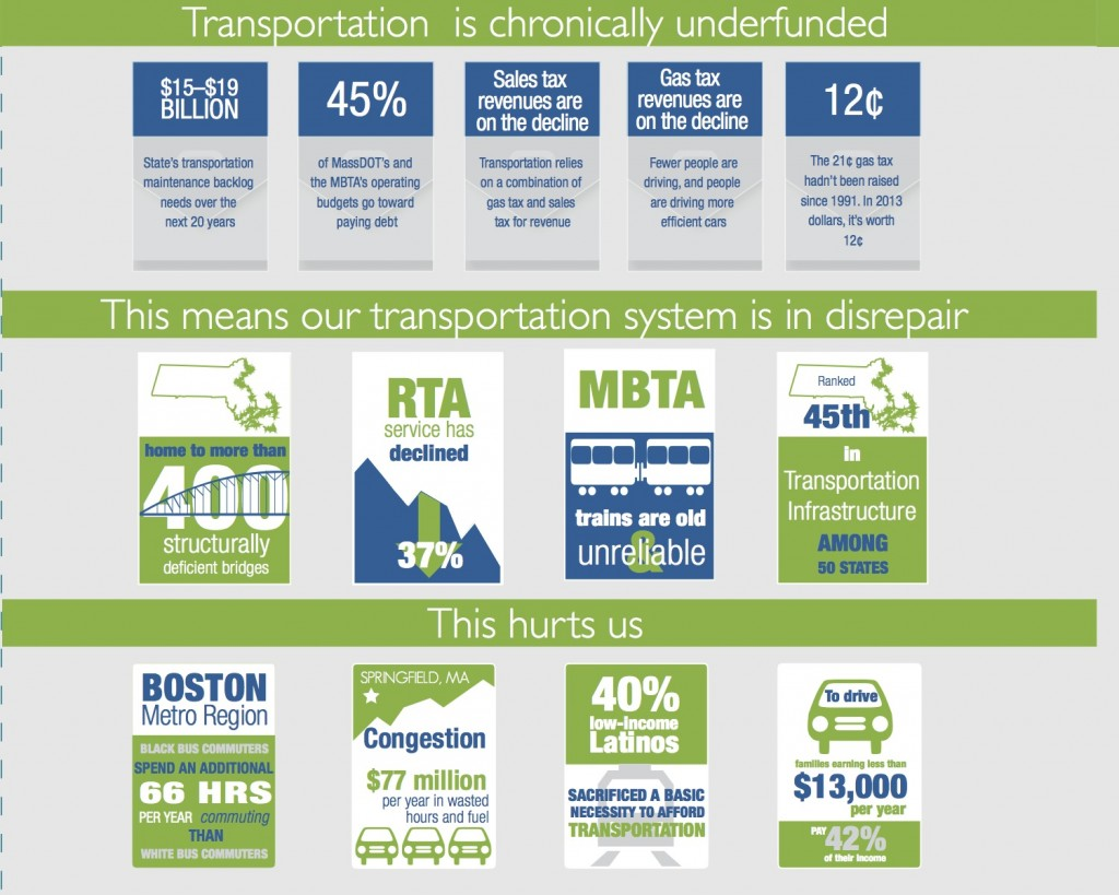 Image from Transportation for Massachusetts' storybook on the 2013 campaign, A New Day for Transportation in Massachusetts.