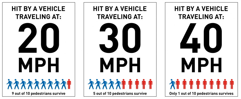 Graphic from Seattle's Vision Zero plan: /Documents/Departments/beSuperSafe/VisionZeroPlan.pdf