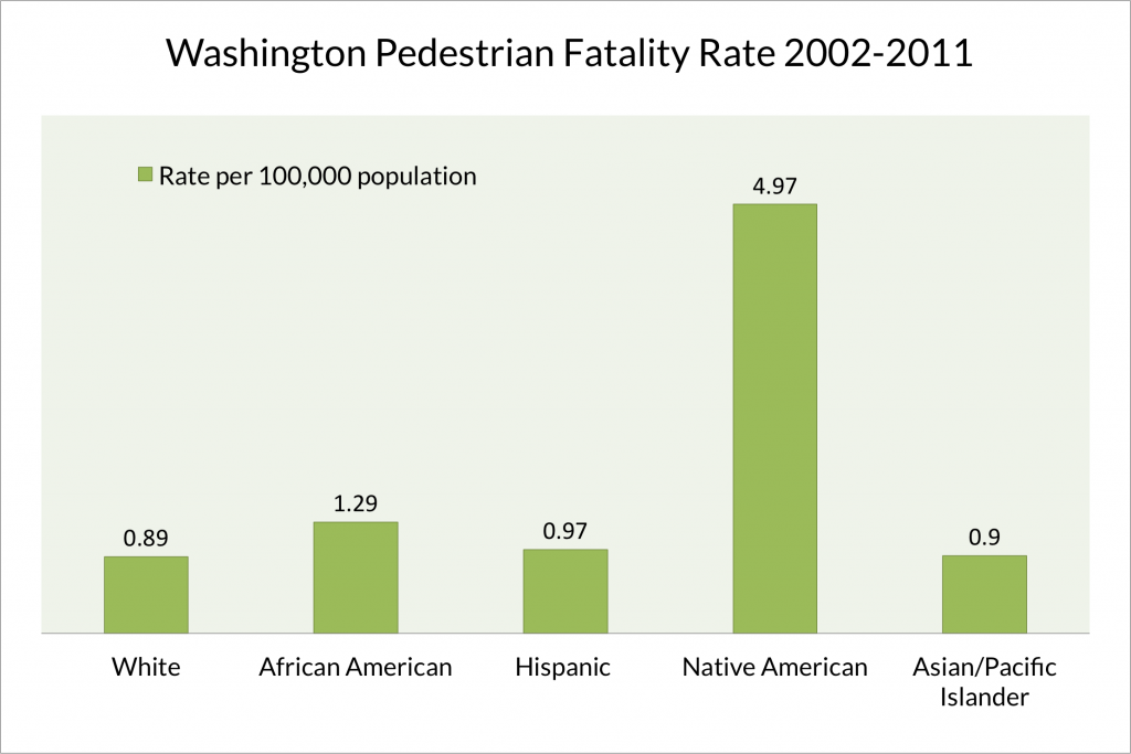 Washington fatality rate