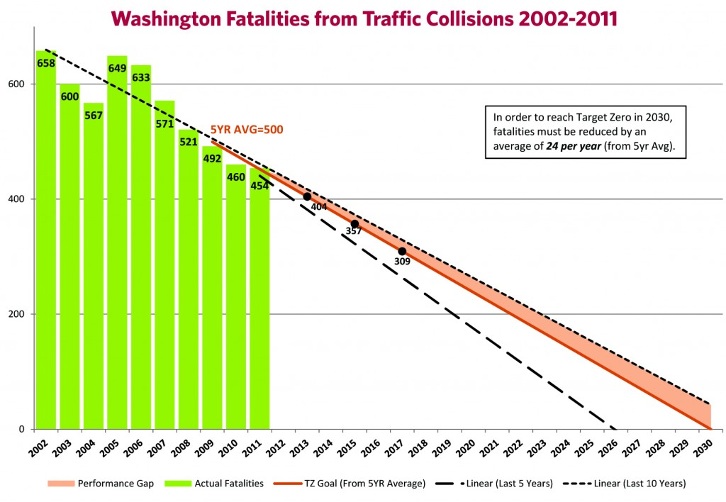 From p. 11 of the WSDOT Target Zero plan