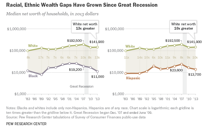 Pew racial ethnic income gap