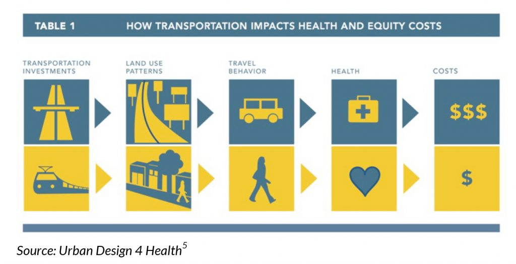 urban design for health transportation impacts health