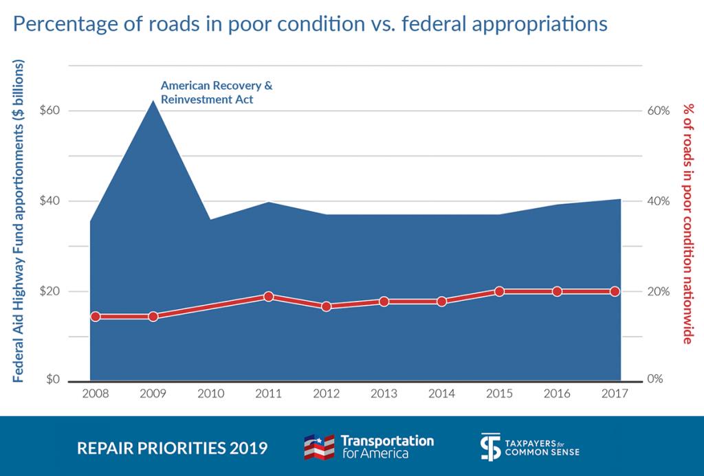 Transportation For America – Repair Priorities