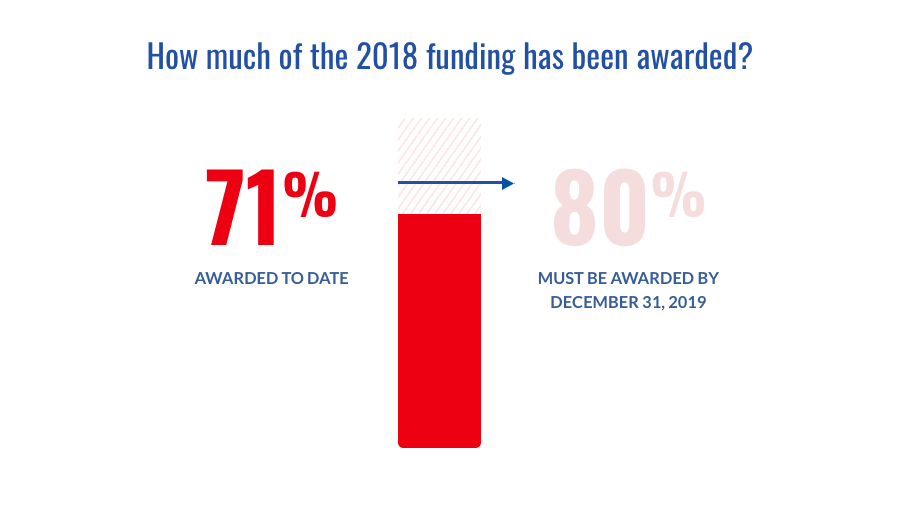 An achievement bar measuring what percentage of federal transit funding has been awarded. In order to preserve funding levels, 80 percent of authorized levels have to be awarded by the end of 2019; as of June 4, 2019, 71 percent of funding has been awarded.