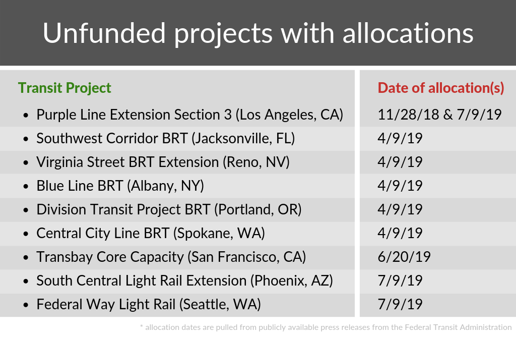 A table of nine nine unfunded transit projects with allocations and the date of the allocations