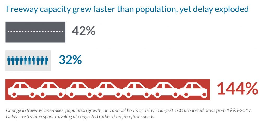 From 1993-2017, freeway lane-miles in the largest 100 urbanized area went up 42 percent, which significantly outstripped the 32 percent growth in population in those regions over the same time period. So what happened to congestion and delay? It exploded—up by astaggering 144 percent