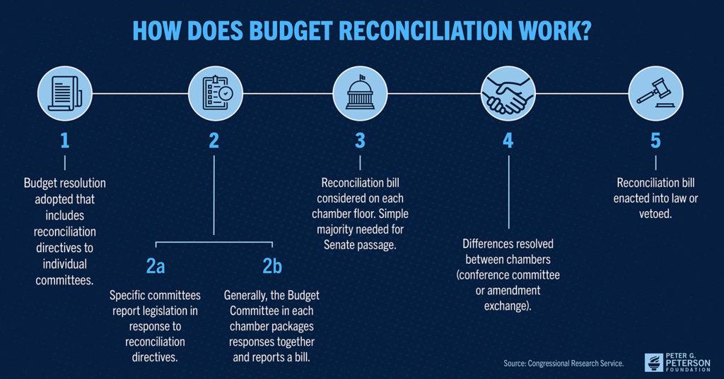 Diagram listing the steps of budget reconciliation