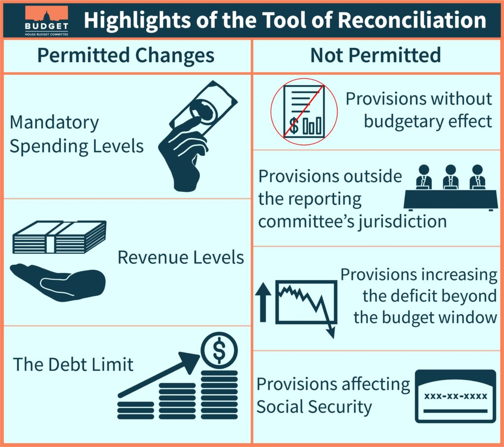 Table showing changes that are permitted and not permitted in budget reconciliation